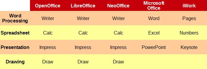 Office Programs