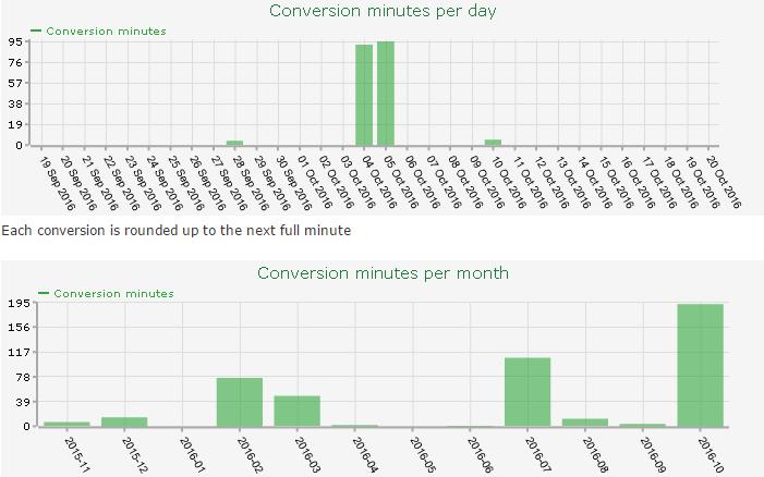 Conversion Minutes
